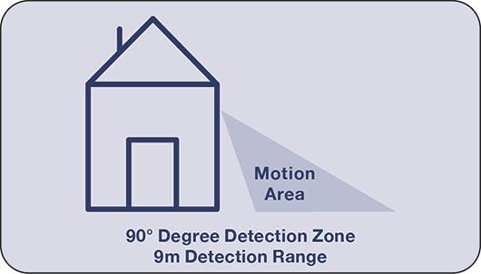 Night Sabre detection area